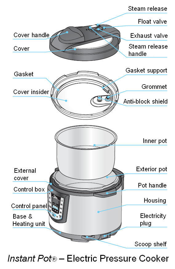 Pressure Cooker Cuisinart How Electric Pressure Cookers Work
